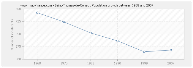 Population Saint-Thomas-de-Conac