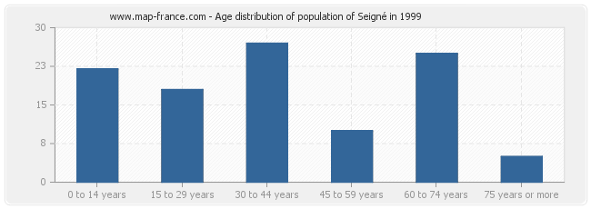 Age distribution of population of Seigné in 1999