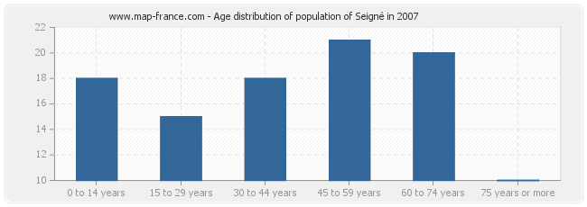 Age distribution of population of Seigné in 2007