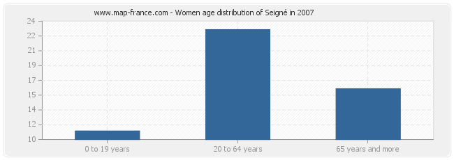 Women age distribution of Seigné in 2007