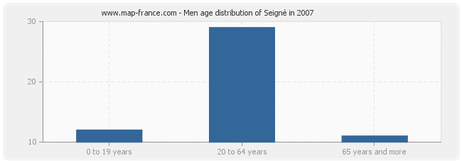 Men age distribution of Seigné in 2007