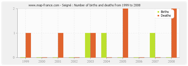 Seigné : Number of births and deaths from 1999 to 2008