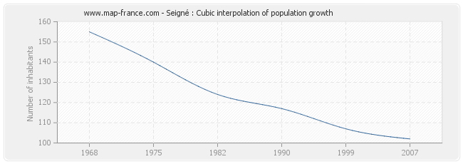 Seigné : Cubic interpolation of population growth