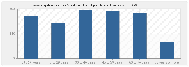 Age distribution of population of Semussac in 1999