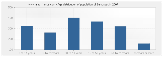 Age distribution of population of Semussac in 2007