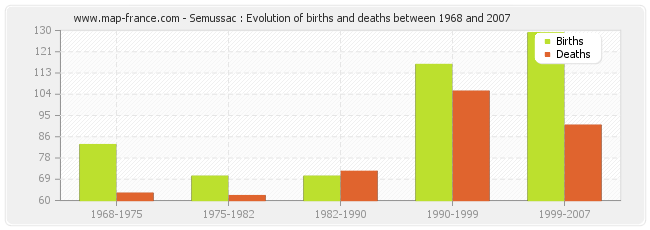 Semussac : Evolution of births and deaths between 1968 and 2007