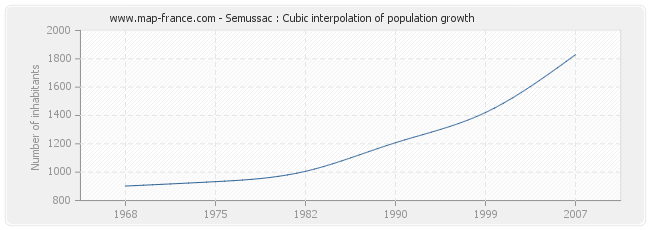 Semussac : Cubic interpolation of population growth