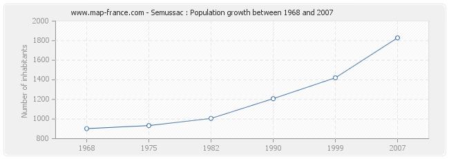 Population Semussac