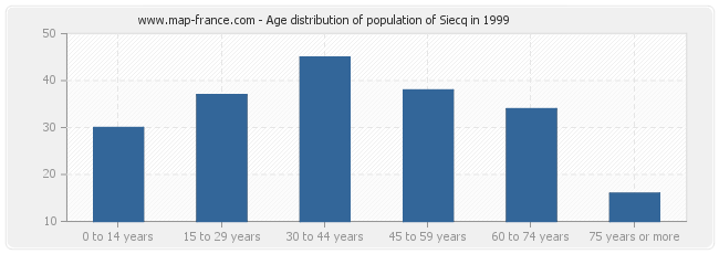 Age distribution of population of Siecq in 1999