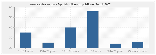 Age distribution of population of Siecq in 2007