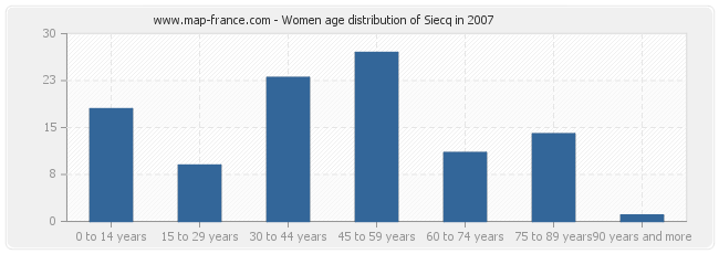 Women age distribution of Siecq in 2007