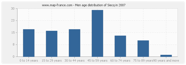 Men age distribution of Siecq in 2007