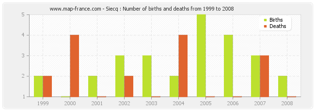 Siecq : Number of births and deaths from 1999 to 2008