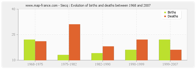 Siecq : Evolution of births and deaths between 1968 and 2007