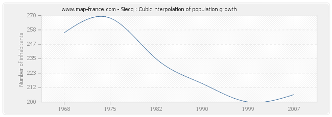 Siecq : Cubic interpolation of population growth