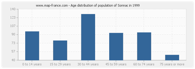 Age distribution of population of Sonnac in 1999