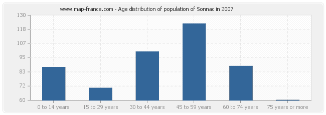 Age distribution of population of Sonnac in 2007