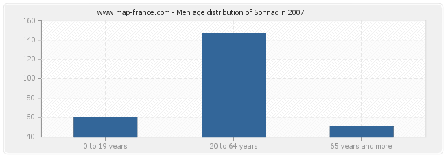 Men age distribution of Sonnac in 2007