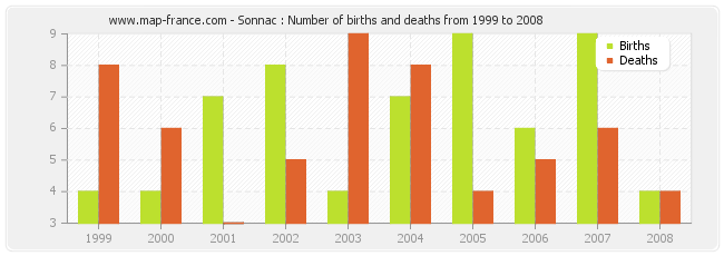 Sonnac : Number of births and deaths from 1999 to 2008