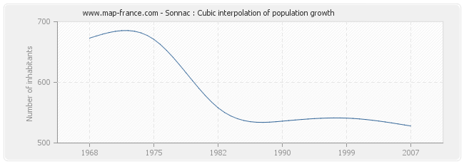 Sonnac : Cubic interpolation of population growth