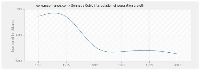 Sonnac : Cubic interpolation of population growth