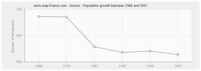 Population Sonnac