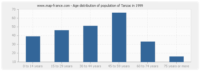 Age distribution of population of Tanzac in 1999
