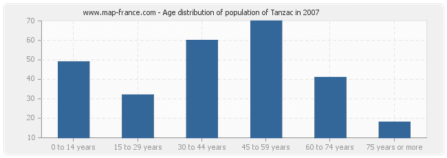 Age distribution of population of Tanzac in 2007
