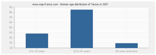 Women age distribution of Tanzac in 2007