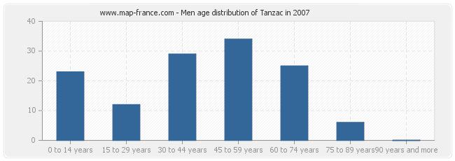 Men age distribution of Tanzac in 2007