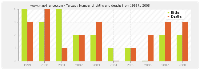 Tanzac : Number of births and deaths from 1999 to 2008