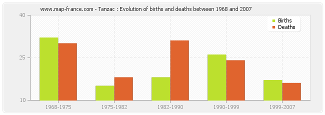 Tanzac : Evolution of births and deaths between 1968 and 2007