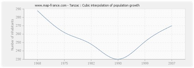 Tanzac : Cubic interpolation of population growth