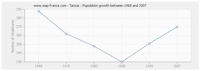 Population Tanzac