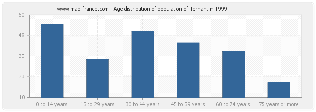 Age distribution of population of Ternant in 1999