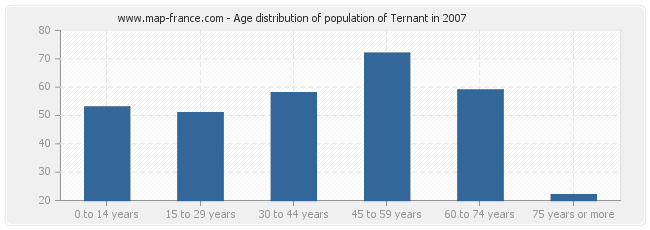 Age distribution of population of Ternant in 2007