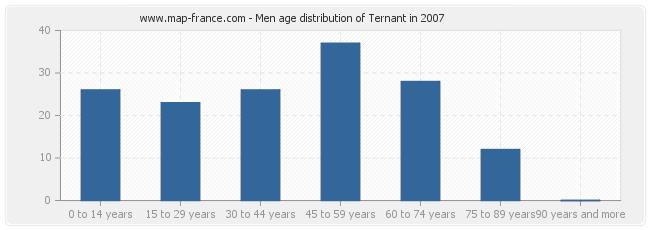 Men age distribution of Ternant in 2007