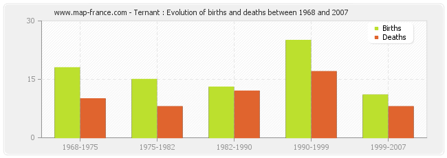 Ternant : Evolution of births and deaths between 1968 and 2007