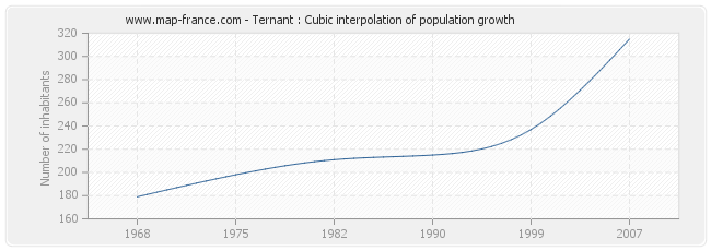 Ternant : Cubic interpolation of population growth