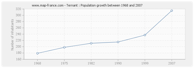 Population Ternant
