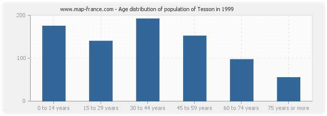 Age distribution of population of Tesson in 1999