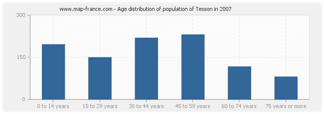 Age distribution of population of Tesson in 2007