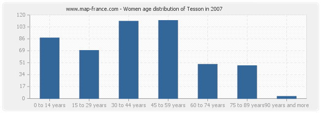 Women age distribution of Tesson in 2007