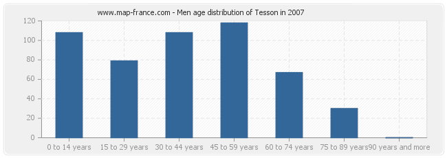 Men age distribution of Tesson in 2007