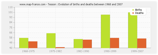 Tesson : Evolution of births and deaths between 1968 and 2007