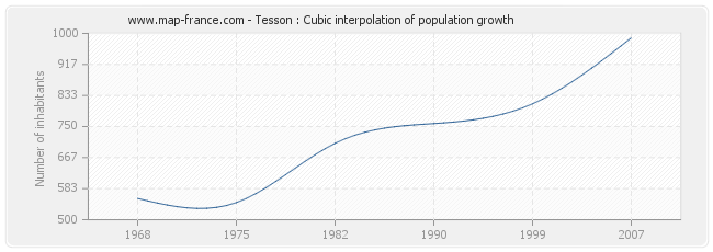 Tesson : Cubic interpolation of population growth