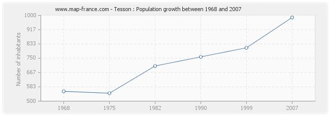 Population Tesson
