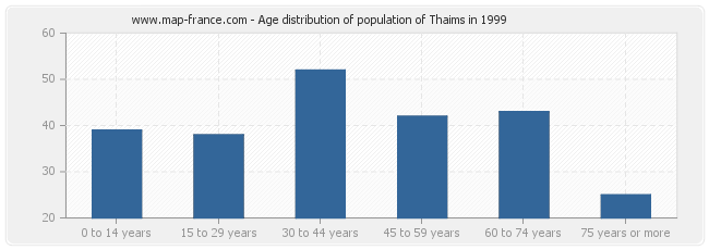 Age distribution of population of Thaims in 1999
