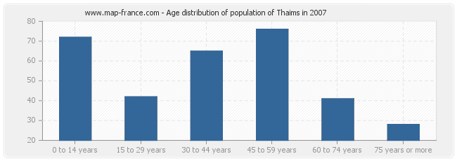 Age distribution of population of Thaims in 2007
