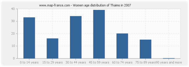 Women age distribution of Thaims in 2007